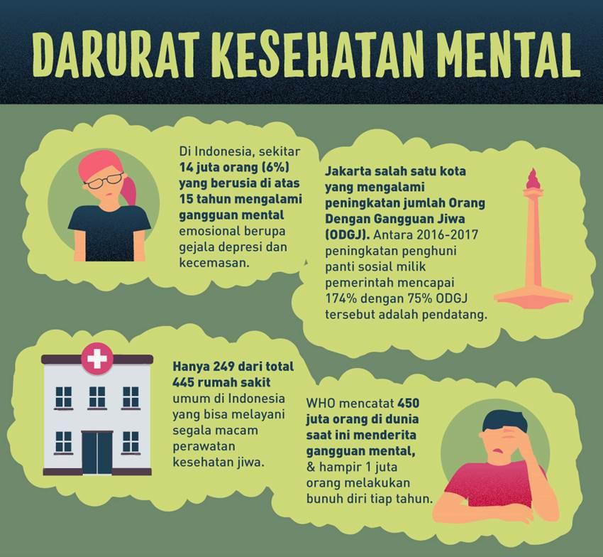 Darurat, Indonesia Kekurangan Tenaga Kesehatan Jiwa