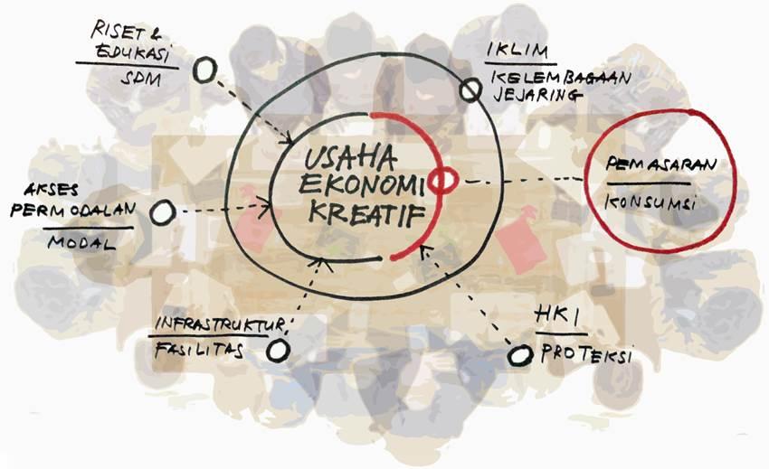 Ilustrasi Industri Kreatif | Anindya
